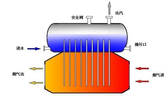 山西余热锅炉热效率一般是多少?